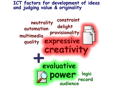 ICT factors for creativity.png