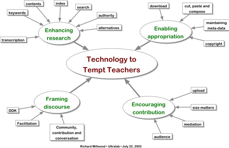 Technology to Tempt Teachers