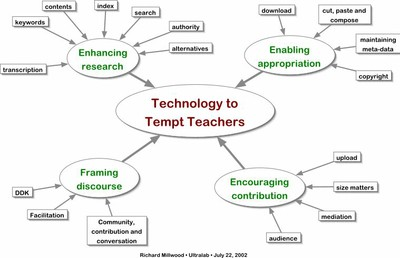 Technology to Tempt Teachers