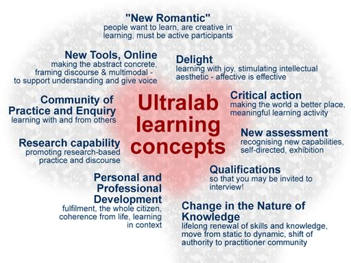 Ultralab learning concepts