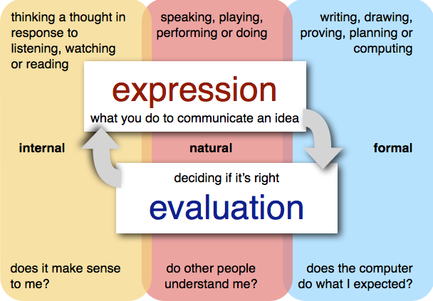 expression-evaluation